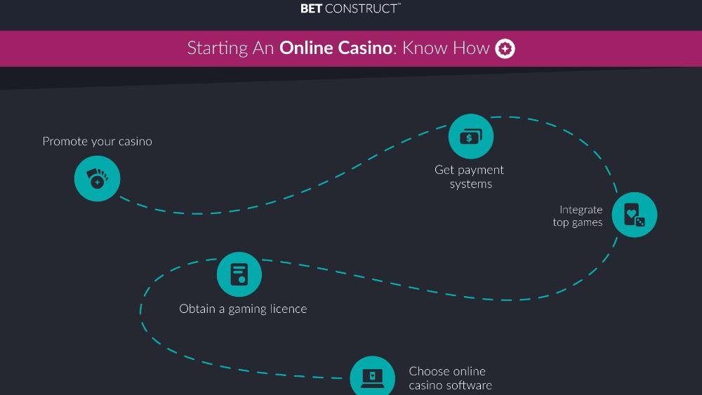 Como jogar casinos betconstruct 64492