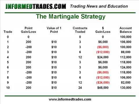 Martingale trading como 14471