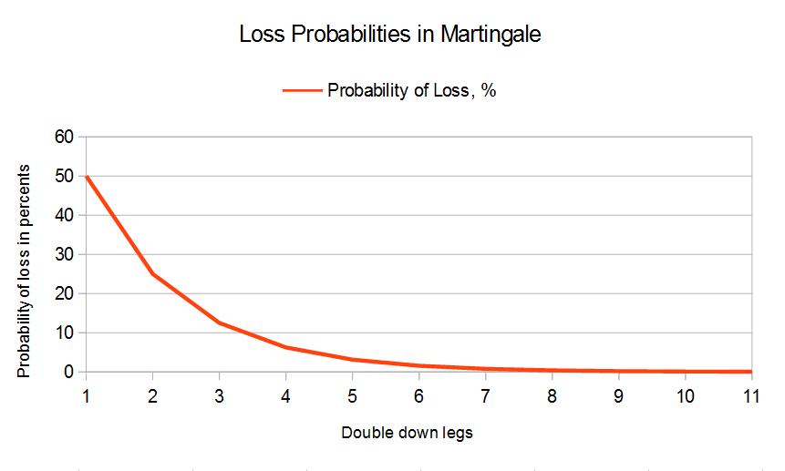 Martingale trading como ganhar 64743